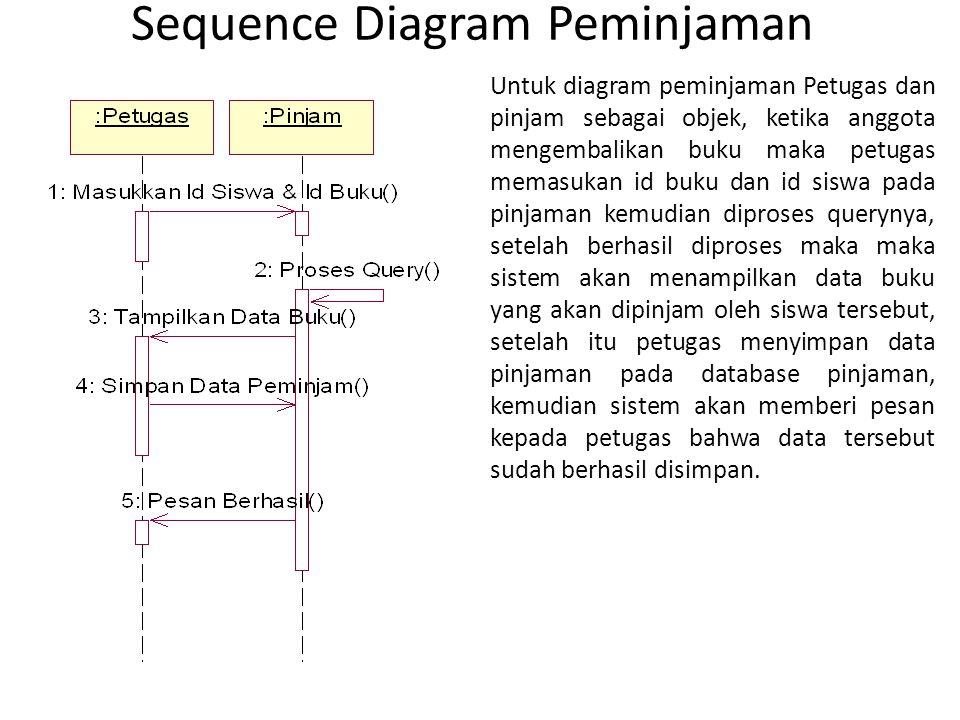 Sequence Diagram Peminjaman Untuk diagram peminjaman Petugas dan pinjam sebagai objek, ketika anggota mengembalikan buku maka petugas memasukan id buk