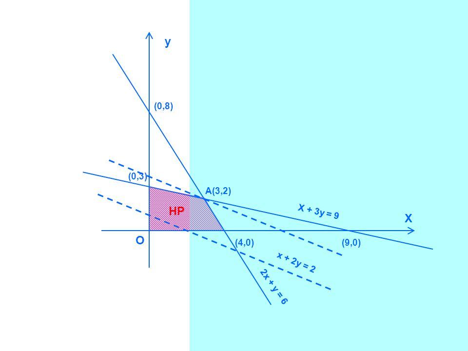 y X O (0,8) (0,3) (4,0)(9,0) X + 3y = 9 2x + y = 6 A(3,2) x + 2y = 2 HP