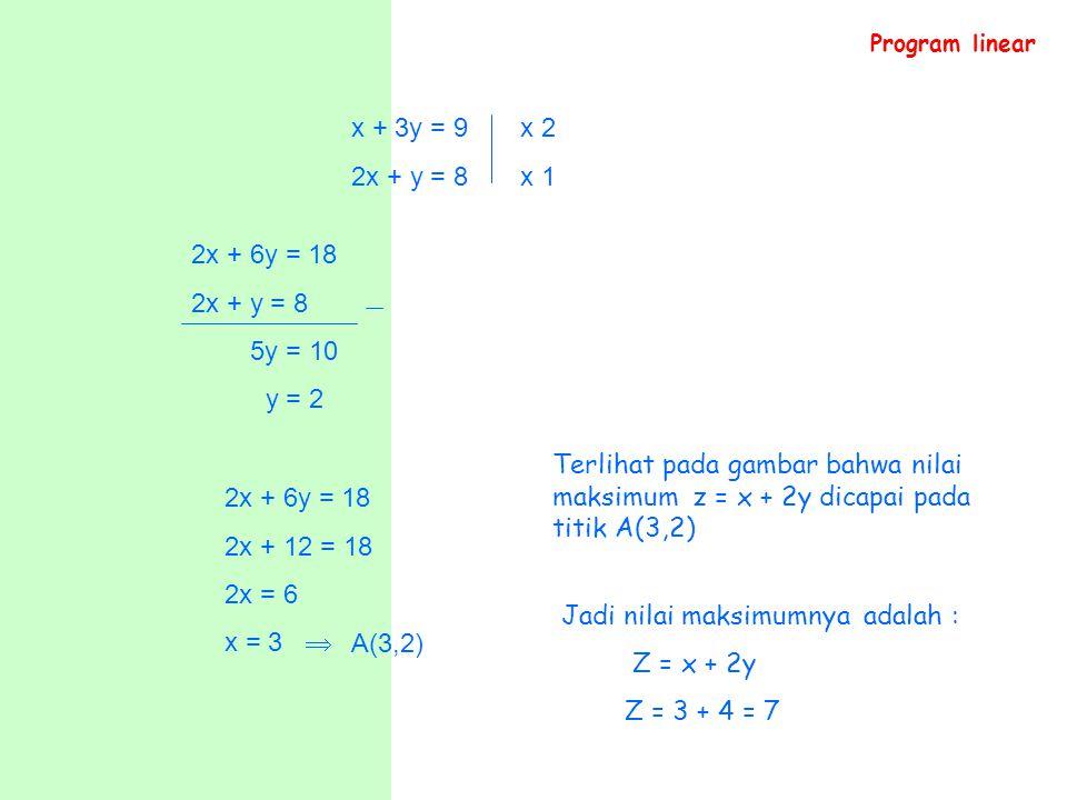 x + 3y = 9 x 2 2x + y = 8 x 1 2x + 6y = 18 2x + y = 8 5y = 10 y = 2 2x + 6y = 18 2x + 12 = 18 2x = 6 x = 3  A(3,2) Terlihat pada gambar bahwa nilai m