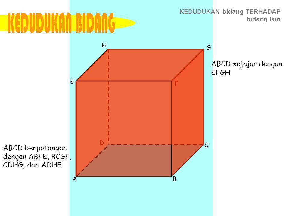 KEDUDUKAN bidang TERHADAP bidang lain AB E H D C G F ABCD sejajar dengan EFGH ABCD berpotongan dengan ABFE, BCGF, CDHG, dan ADHE
