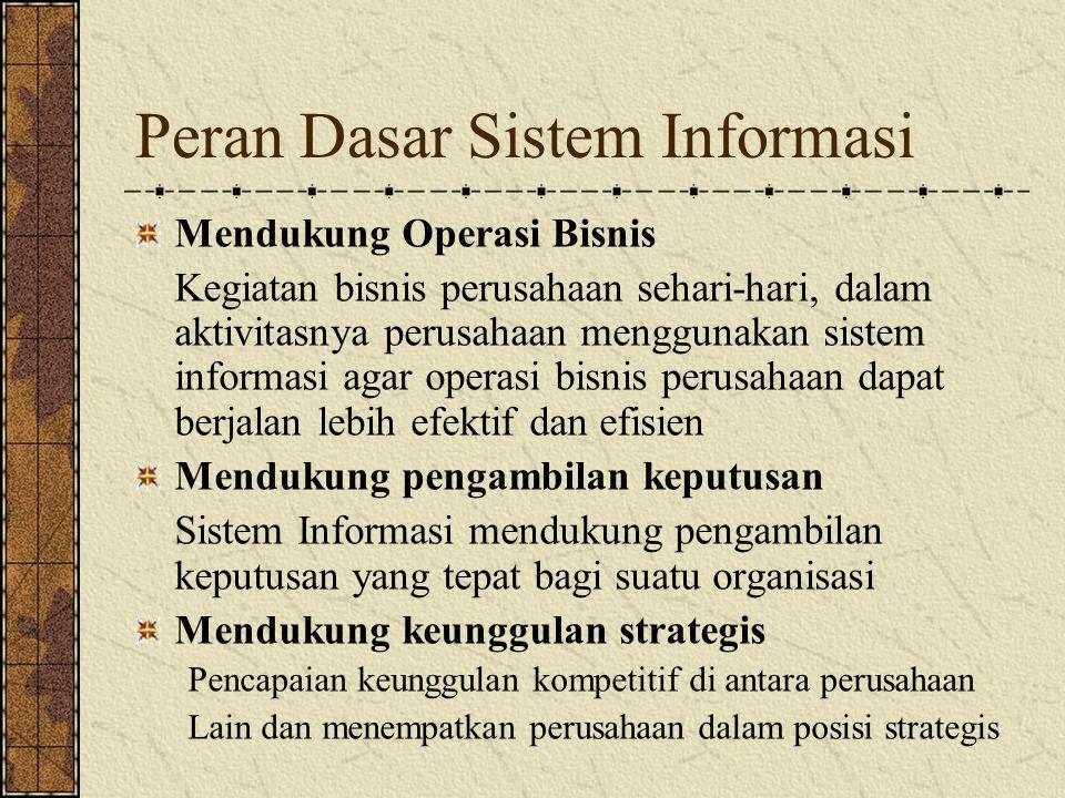 Aktivitas dalam Sistem informasi Input/entri data Pengolahan data Menghasilkan output : informasi Penyimpanan data Mengontrol perfomansi sistem