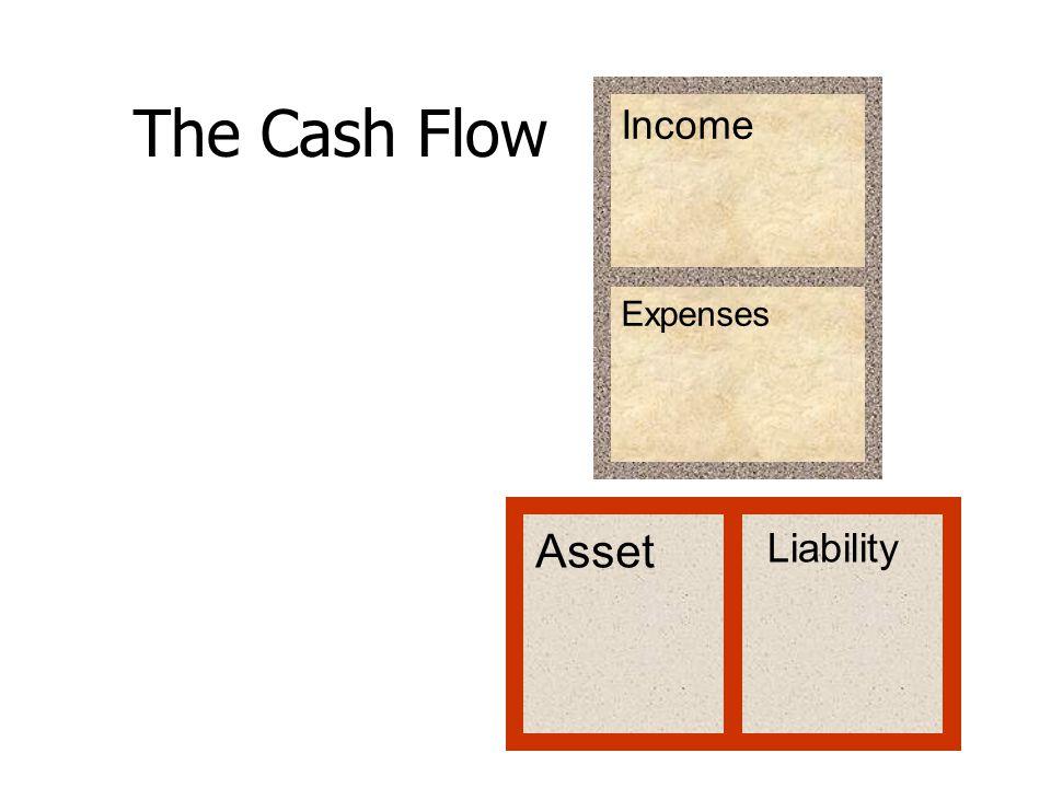 Penghasilan Pengeluaran Asset/HartaLiability/ Hutang The Poor cash flow Kerja PenghasilanRp.