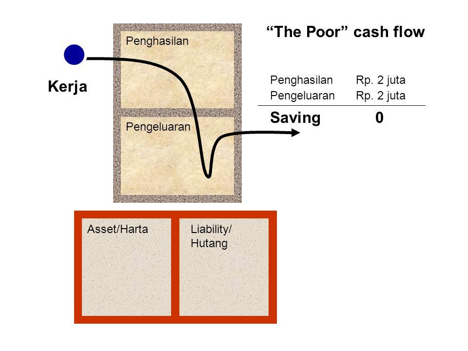 """Penghasilan Pengeluaran Asset/HartaLiability/ Hutang """"The Poor"""" cash flow Kerja PenghasilanRp. 2 juta PengeluaranRp. 2 juta Saving0"""