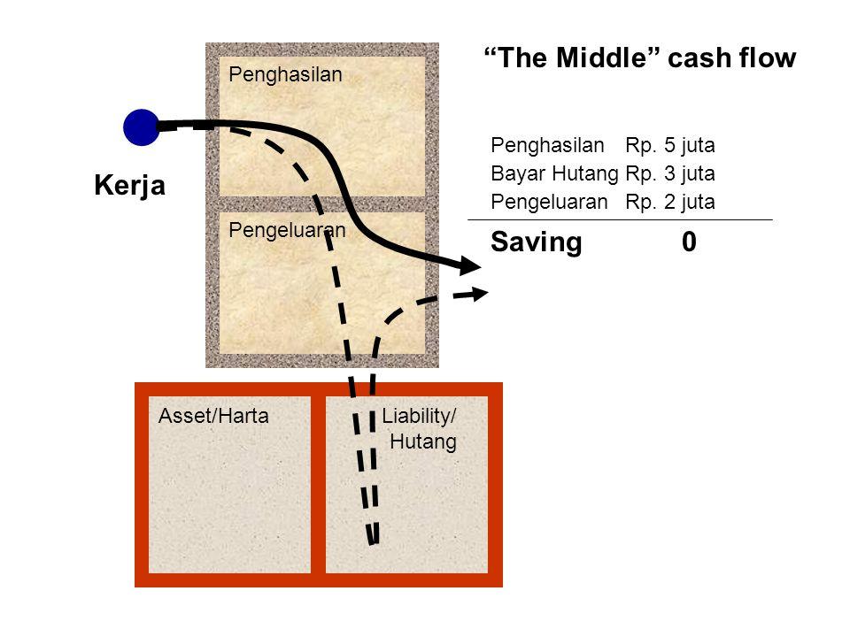 """Penghasilan Pengeluaran Asset/HartaLiability/ Hutang Kerja """"The Middle"""" cash flow Saving0 PenghasilanRp. 5 juta Bayar HutangRp. 3 juta PengeluaranRp."""