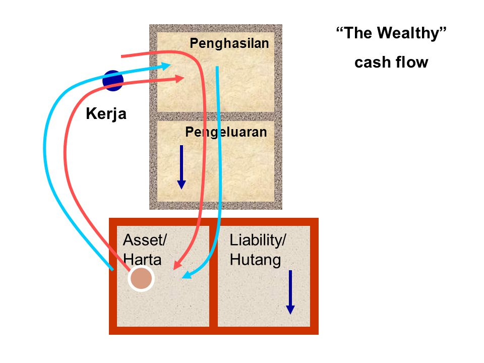 Penghasilan Pengeluaran Asset/ Harta Liability/ Hutang Kerja The Wealthy cash flow