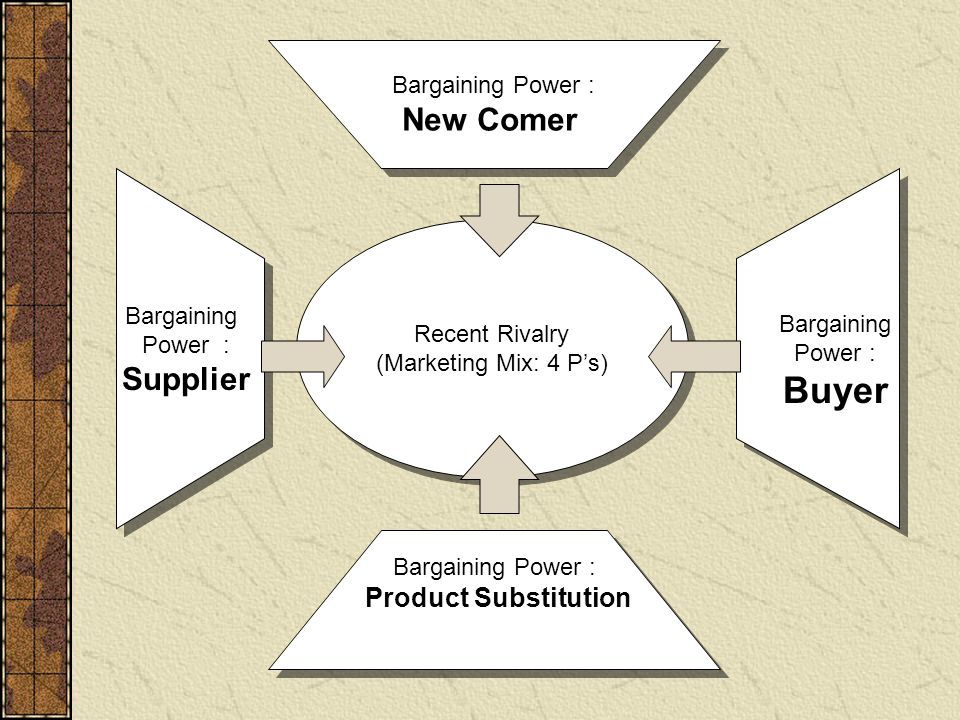 Recent Rivalry (Marketing Mix: 4 P's) Recent Rivalry (Marketing Mix: 4 P's) Bargaining Power : Supplier Bargaining Power : New Comer Bargaining Power : New Comer Bargaining Power : Product Substitution Bargaining Power : Buyer