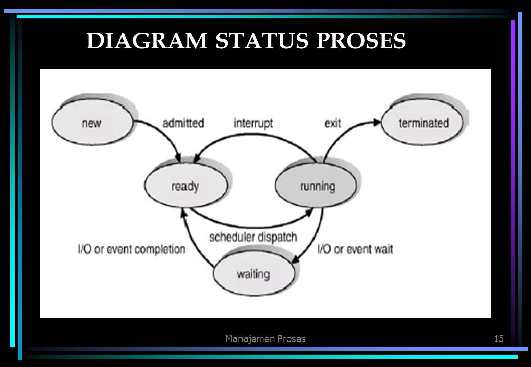 Manajemen Proses15 DIAGRAM STATUS PROSES