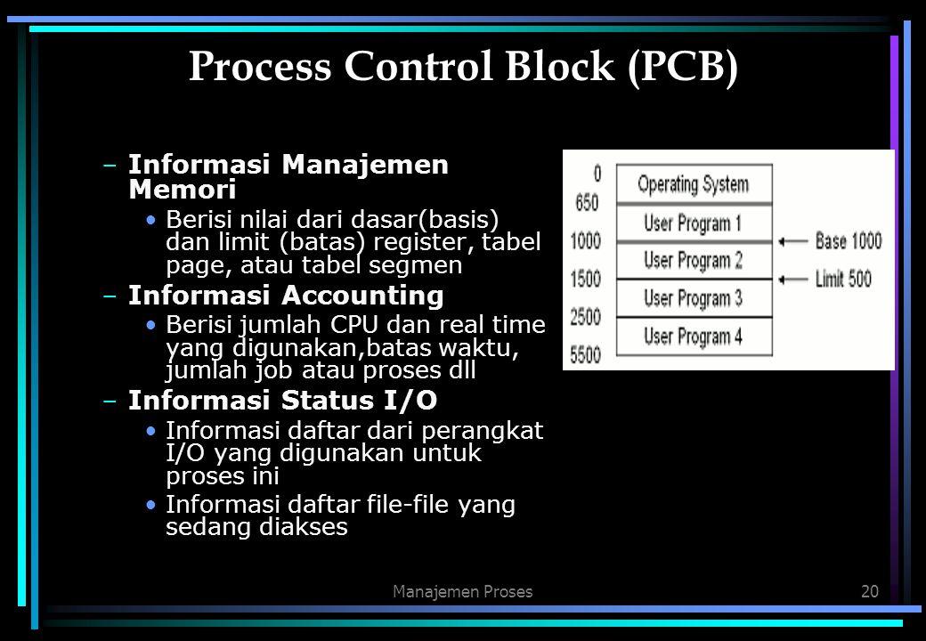 Manajemen Proses20 Process Control Block (PCB) –Informasi Manajemen Memori Berisi nilai dari dasar(basis) dan limit (batas) register, tabel page, atau