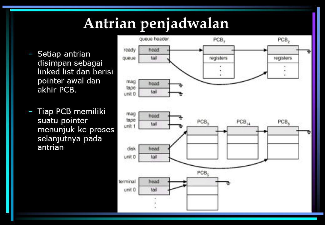 Manajemen Proses26 Antrian penjadwalan –Setiap antrian disimpan sebagai linked list dan berisi pointer awal dan akhir PCB. –Tiap PCB memiliki suatu po