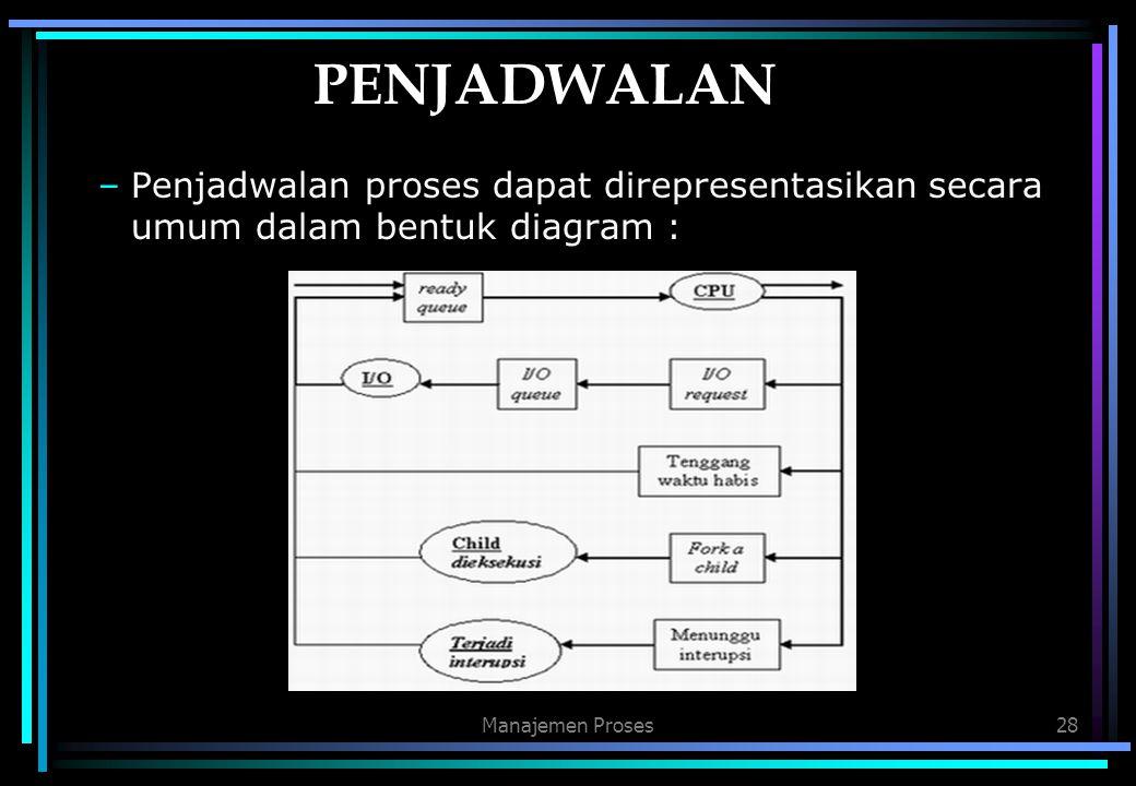 Manajemen Proses28 PENJADWALAN –Penjadwalan proses dapat direpresentasikan secara umum dalam bentuk diagram :