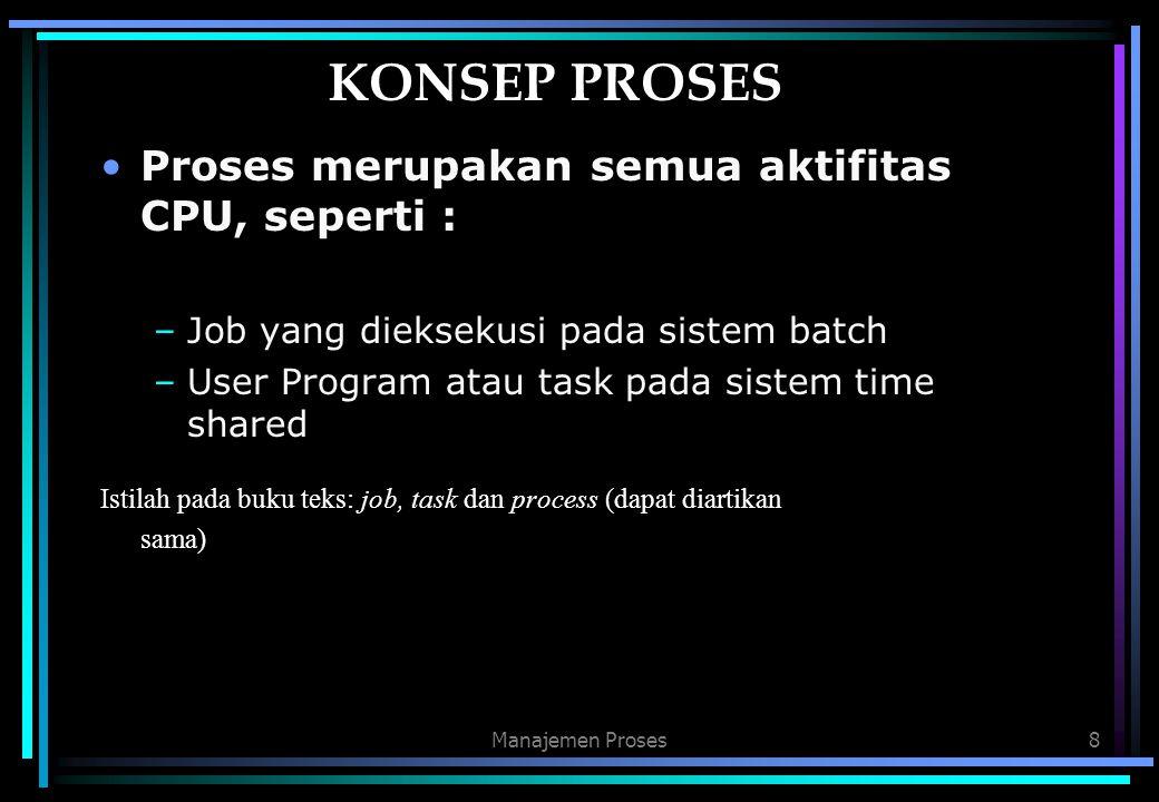 8 KONSEP PROSES Proses merupakan semua aktifitas CPU, seperti : –Job yang dieksekusi pada sistem batch –User Program atau task pada sistem time shared