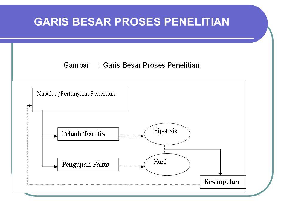 GARIS BESAR PROSES PENELITIAN