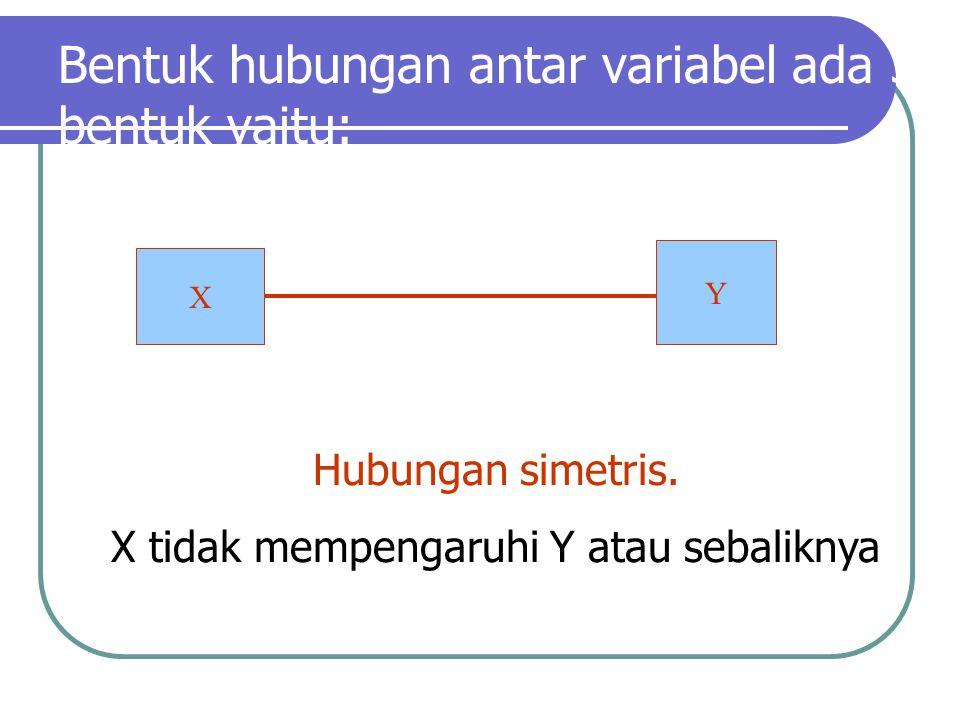 Bentuk hubungan antar variabel ada 3 bentuk yaitu: Y X Hubungan simetris. X tidak mempengaruhi Y atau sebaliknya