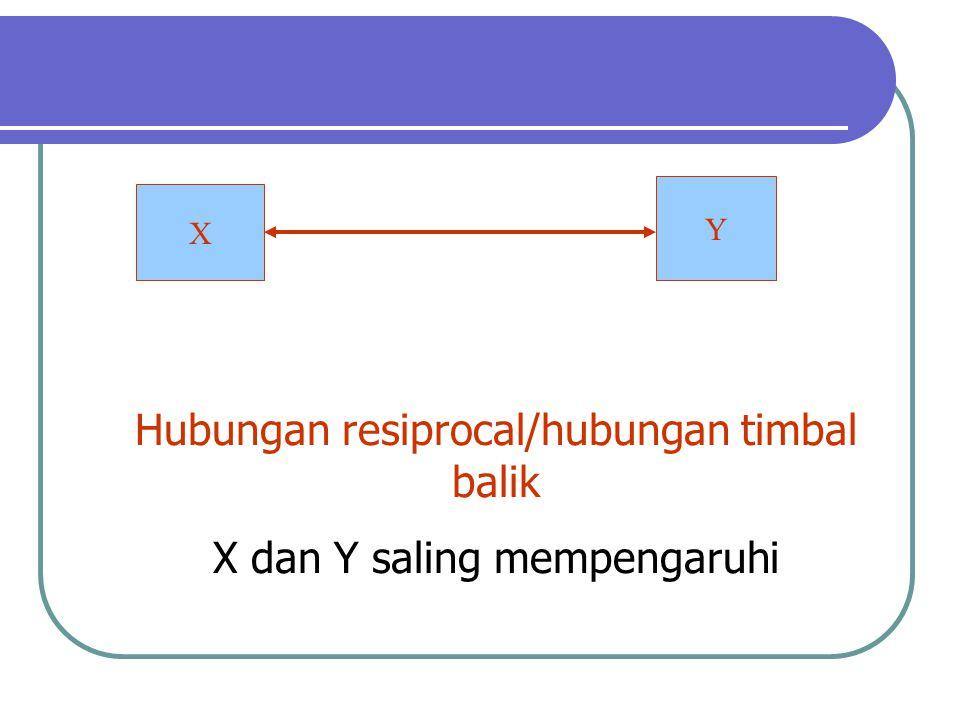 Y X Hubungan resiprocal/hubungan timbal balik X dan Y saling mempengaruhi