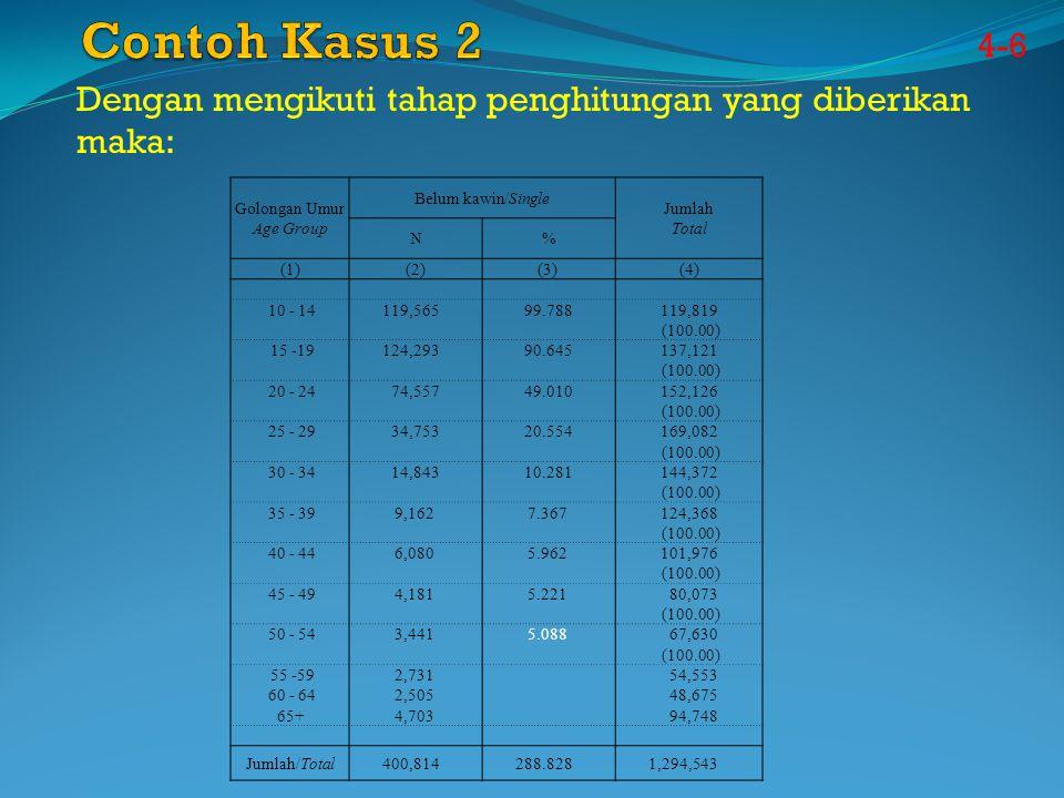 4-6 Dengan mengikuti tahap penghitungan yang diberikan maka: Belum kawin/Single Golongan UmurJumlah Age Group N% Total (1)(2)(3) (4) 10 - 14 119,565 99.788 119,819 (100.00) 15 -19 124,293 90.645 137,121 (100.00) 20 - 24 74,557 49.010 152,126 (100.00) 25 - 29 34,753 20.554 169,082 (100.00) 30 - 34 14,843 10.281 144,372 (100.00) 35 - 39 9,162 7.367 124,368 (100.00) 40 - 44 6,080 5.962 101,976 (100.00) 45 - 49 4,181 5.221 80,073 (100.00) 50 - 54 3,441 5.088 67,630 (100.00) 55 -59 2,731 54,553 60 - 64 2,505 48,675 65+ 4,703 94,748 Jumlah/Total 400,814 288.828 1,294,543
