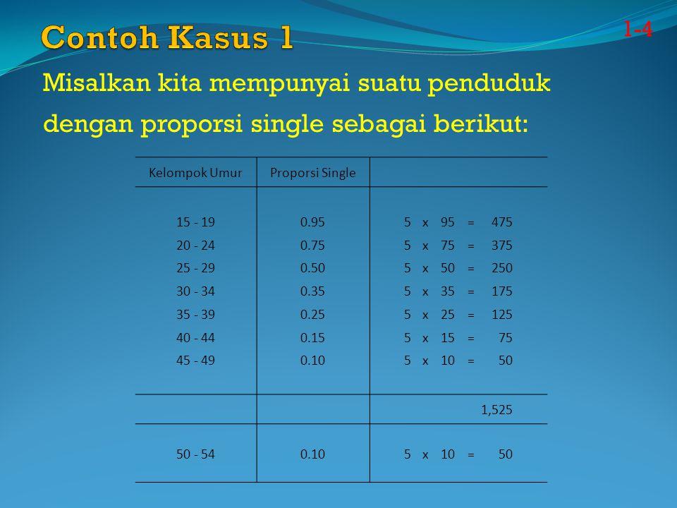 Misalkan kita mempunyai suatu penduduk dengan proporsi single sebagai berikut: Kelompok UmurProporsi Single 15 - 190.955x95=475 20 - 240.755x75=375 25 - 290.505x50=250 30 - 340.355x35=175 35 - 390.255x25=125 40 - 440.155x15=75 45 - 490.105x10=50 1,525 50 - 540.105x10=50 1-4
