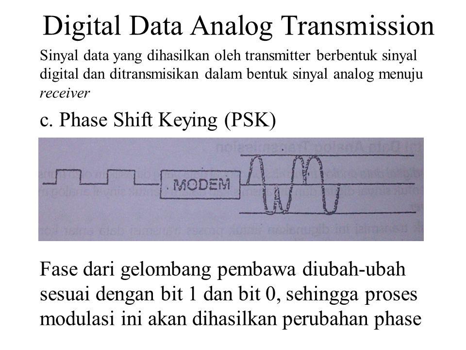 Digital Data Analog Transmission Sinyal data yang dihasilkan oleh transmitter berbentuk sinyal digital dan ditransmisikan dalam bentuk sinyal analog menuju receiver c.