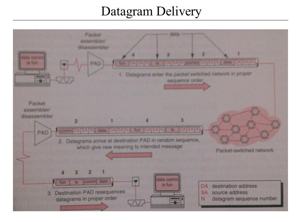 Datagram Delivery