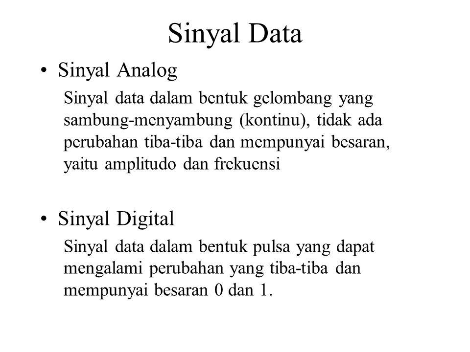 Sinyal Data Sinyal Analog Sinyal data dalam bentuk gelombang yang sambung-menyambung (kontinu), tidak ada perubahan tiba-tiba dan mempunyai besaran, yaitu amplitudo dan frekuensi Sinyal Digital Sinyal data dalam bentuk pulsa yang dapat mengalami perubahan yang tiba-tiba dan mempunyai besaran 0 dan 1.