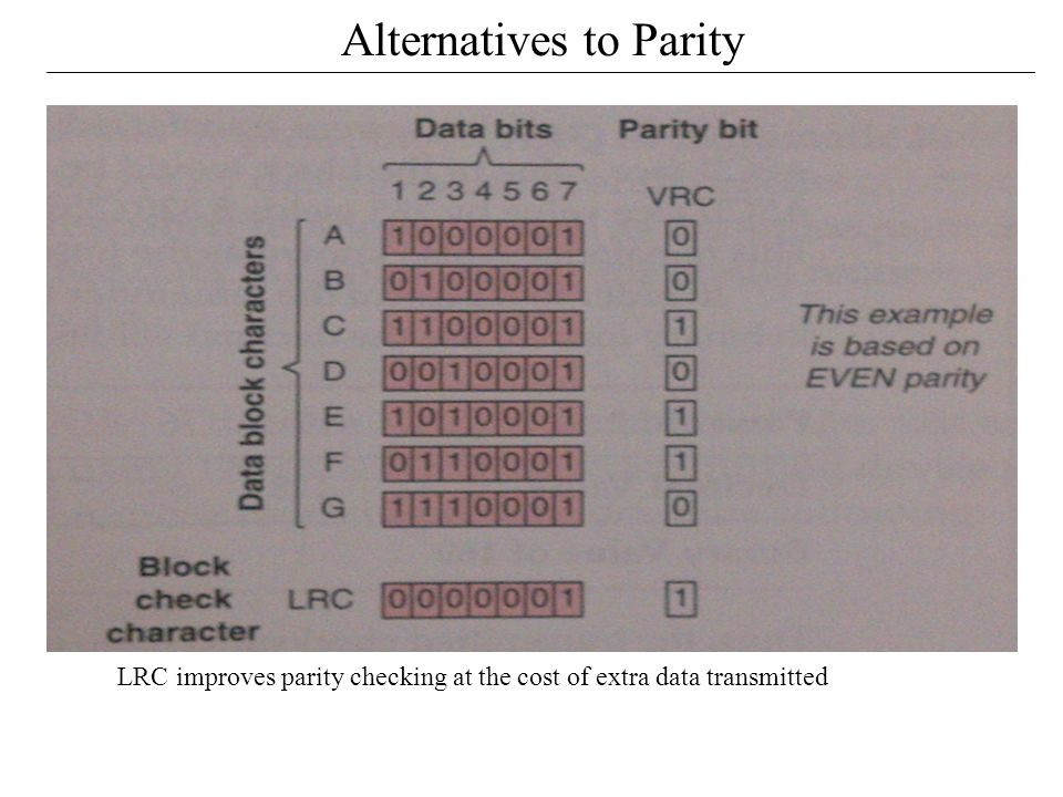 Alternatives to Parity LRC improves parity checking at the cost of extra data transmitted