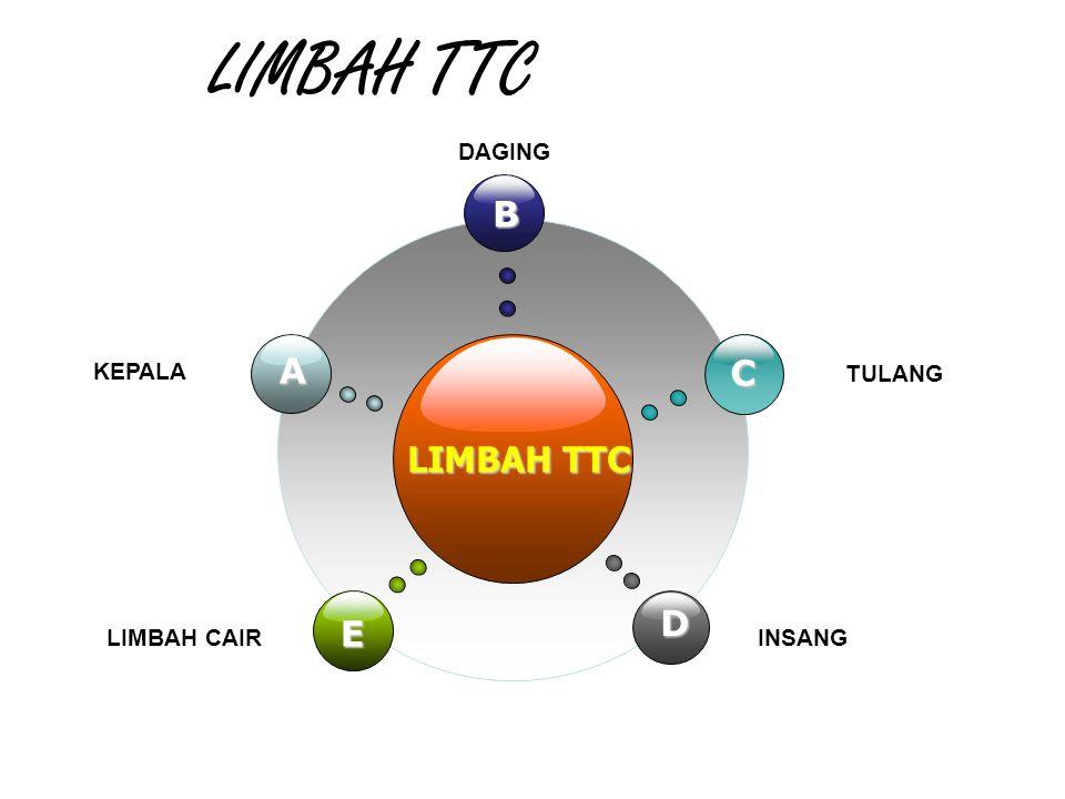LIMBAH TTC B E C D A KEPALA DAGING TULANG LIMBAH CAIRINSANG