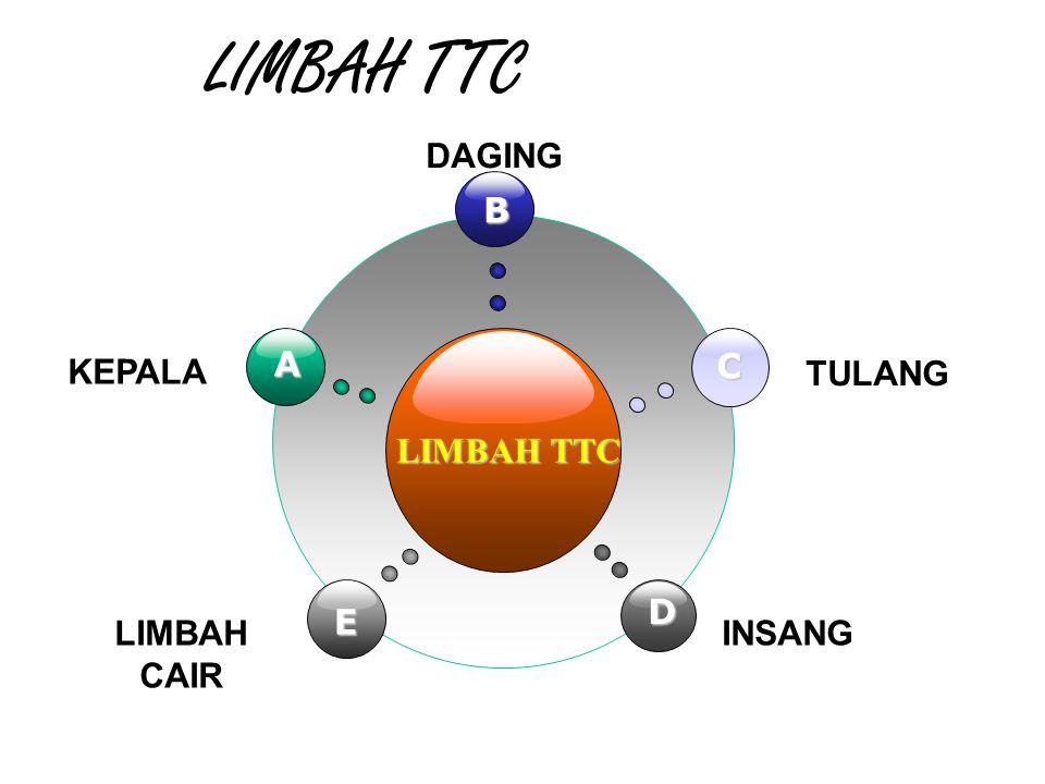 LIMBAH TTC B E C D A KEPALA DAGING TULANG LIMBAH CAIR INSANG