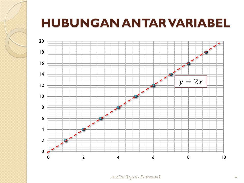 KONSEP DASAR REGRESI Analisis Regresi - Pertemuan I 15 Kedua karakteristik tersebut digambarkan dalam sebuah model regresi dengan rumusan bahwa:  Pada suatu nilai X tertentu akan tdp banyak kemungkinan nilai-nilai Y (Y akan terdistribusi mengikuti suatu fungsi peluang tertentu  Distribusi Normal) dengan nilai rata-rata E(Y) dan nilai varians  2  Nilai rata-rata E(Y) diasumsikan berubah secara sistematik mengikuti perubahan nilai X, yg digambarkan dalam bentuk garis linier  Nilai varians  2 pada setiap nilai X akan sama