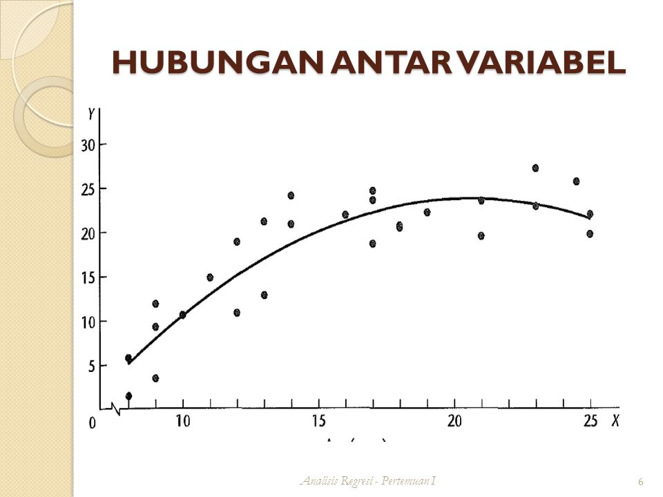 IDENTIFIKASI MODEL Analisis Regresi - Pertemuan I 17 Scatter plot (diagram pencar)  Berguna utk mengidentifikasi model hubungan antara variabel X dan Y.