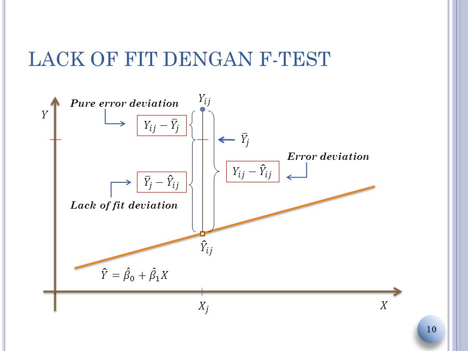 10 Lack of fit deviation Pure error deviation Error deviation
