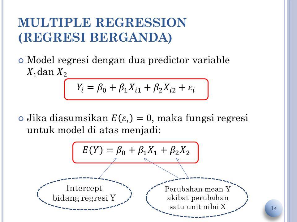 MULTIPLE REGRESSION (REGRESI BERGANDA) 14 Intercept bidang regresi Y Perubahan mean Y akibat perubahan satu unit nilai X