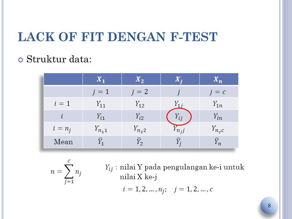 LACK OF FIT DENGAN F-TEST 9