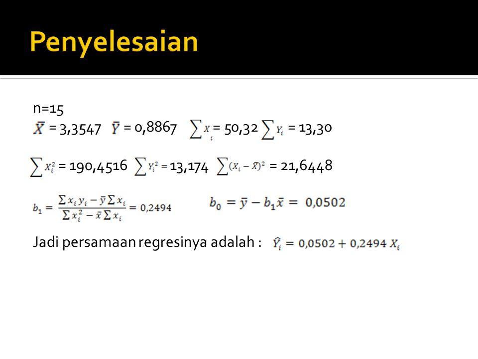 n=15 = 3,3547 = 0,8867 = 50,32 = 13,30 = 190,4516 13,174 = 21,6448 Jadi persamaan regresinya adalah :