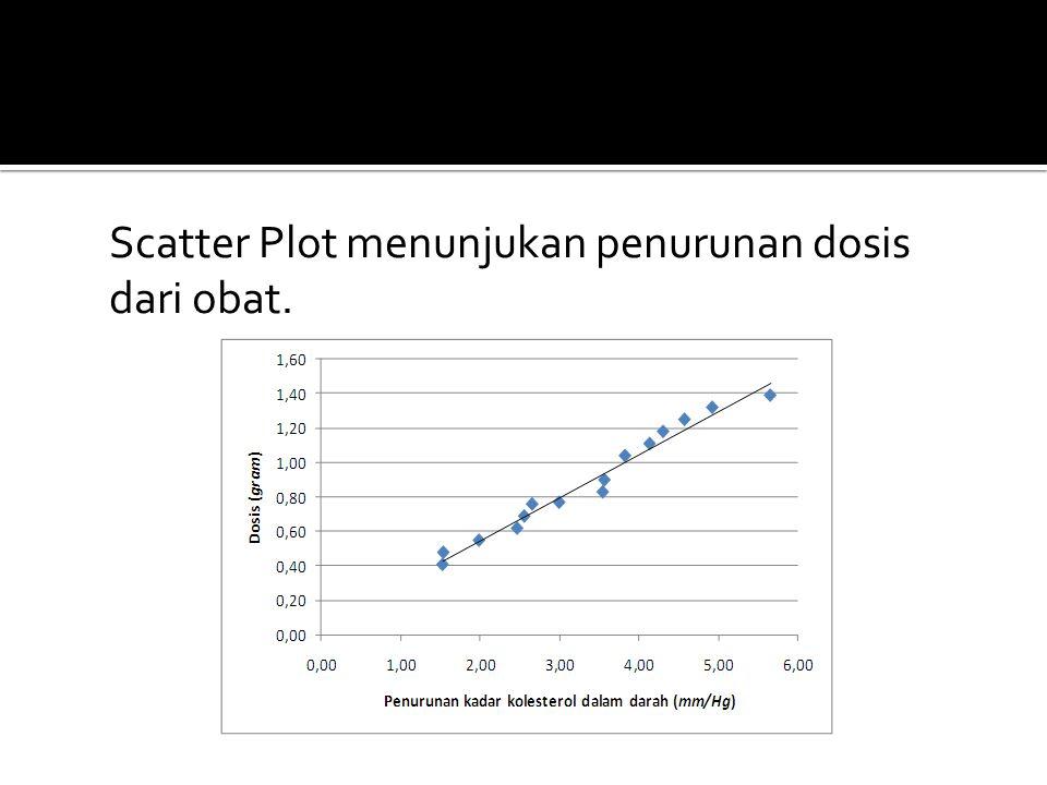 Scatter Plot menunjukan penurunan dosis dari obat.