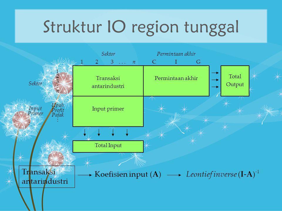 Struktur IO region tunggal Transaksi antarindustri Permintaan akhir Input primer Sektor 1 2 3... n Permintaan akhir C I G 1 2 3 : n Upah Profit Pajak