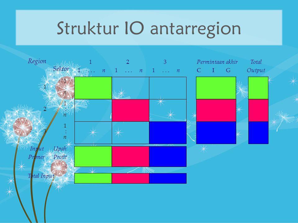 Struktur IO antarregion 1 1... n Region Sektor 1 1 : n Permintaan akhir C I G Total Output Total Input Input Upah Primer Profit : 3 1... n 1 3 : n 2 1