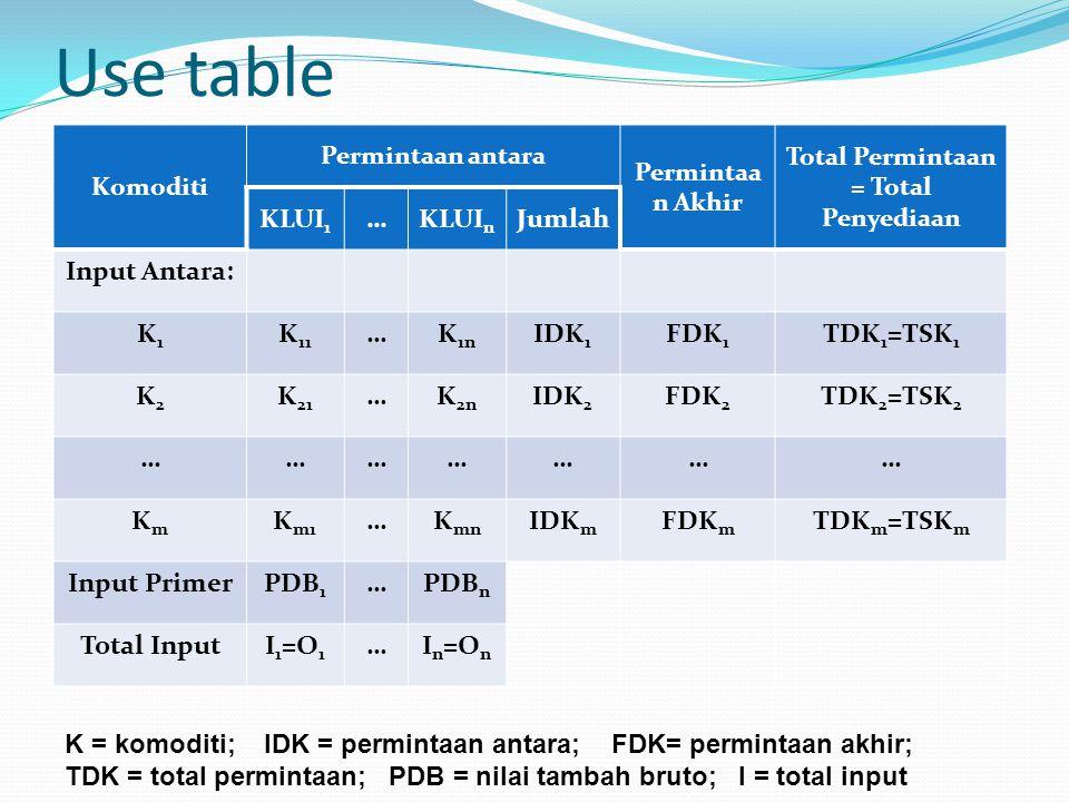 Use table Komoditi Permintaan antara Permintaa n Akhir Total Permintaan = Total Penyediaan KLUI 1 …KLUI n Jumlah Input Antara: K1K1 K 11 …K 1n IDK 1 FDK 1 TDK 1 =TSK 1 K2K2 K 21 …K 2n IDK 2 FDK 2 TDK 2 =TSK 2 ………………… KmKm K m1 …K mn IDK m FDK m TDK m =TSK m Input PrimerPDB 1 …PDB n Total InputI 1 =O 1 …I n =O n K = komoditi; IDK = permintaan antara; FDK= permintaan akhir; TDK = total permintaan; PDB = nilai tambah bruto; I = total input