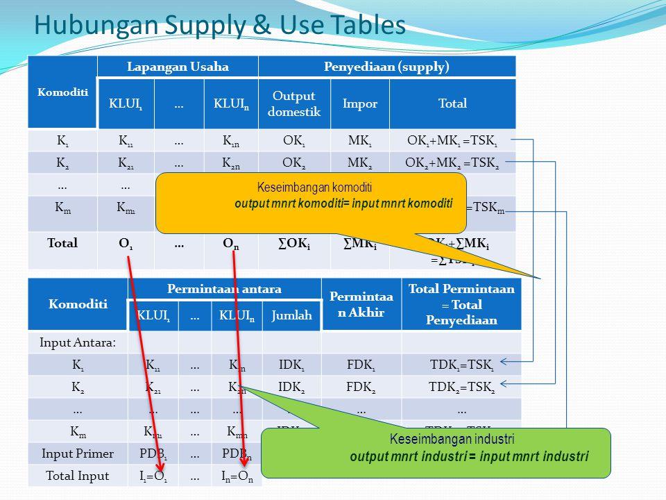Hubungan Supply & Use Tables Komoditi Lapangan UsahaPenyediaan (supply) KLUI 1 …KLUI n Output domestik ImporTotal K1K1 K 11 …K 1n OK 1 MK 1 OK 1 +MK 1 =TSK 1 K2K2 K 21 …K 2n OK 2 MK 2 OK 2 +MK 2 =TSK 2 ………………… KmKm K m1 …K mn OK m MK m OK m +MK m =TSK m TotalO1O1 …OnOn ∑OK i ∑MK i ∑OK i +∑MK i =∑TSK i Komoditi Permintaan antara Permintaa n Akhir Total Permintaan = Total Penyediaan KLUI 1 …KLUI n Jumlah Input Antara: K1K1 K 11 …K 1n IDK 1 FDK 1 TDK 1 =TSK 1 K2K2 K 21 …K 2n IDK 2 FDK 2 TDK 2 =TSK 2 ………………… KmKm K m1 …K mn IDK m FDK m TDK m =TSK m Input PrimerPDB 1 …PDB n Total InputI 1 =O 1 …I n =O n Keseimbangan industri output mnrt industri = input mnrt industri Keseimbangan komoditi output mnrt komoditi= input mnrt komoditi