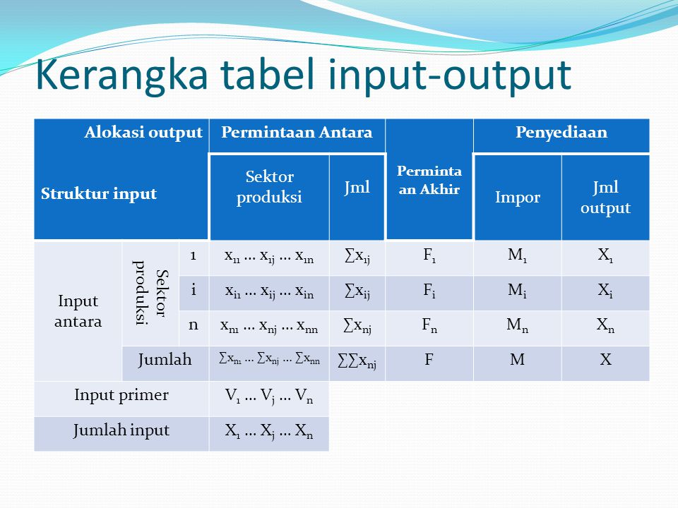Kerangka tabel input-output Alokasi output Struktur input Permintaan Antara Perminta an Akhir Penyediaan Sektor produksi Jml Impor Jml output Input antara Sektor produksi 1x 11 … x 1j … x 1n ∑x 1j F1F1 M1M1 X1X1 ix i1 … x ij … x in ∑x ij FiFi MiMi XiXi nx n1 … x nj … x nn ∑x nj FnFn MnMn XnXn Jumlah ∑x n1 … ∑x nj … ∑x nn ∑∑x nj FMX Input primerV 1 … V j … V n Jumlah inputX 1 … X j … X n
