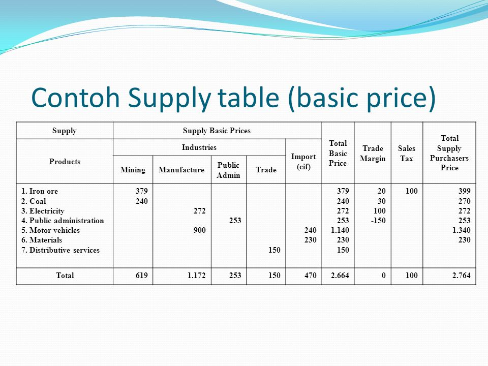Contoh Supply table (basic price) SupplySupply Basic Prices Total Basic Price Trade Margin Sales Tax Total Supply Purchasers Price Products Industries