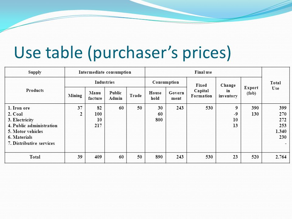 Use table (purchaser's prices) SupplyIntermediate consumptionFinal use Total Use Products IndustriesConsumption Fixed Capital Formation Change in inve