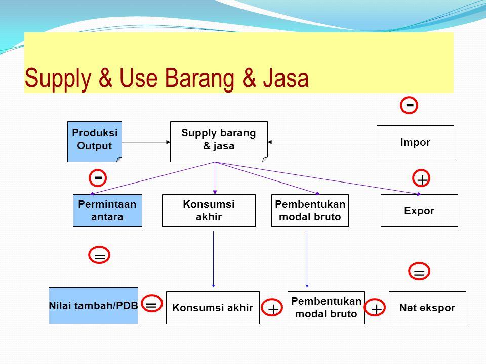 Supply & Use Barang & Jasa Produksi Output Permintaan antara Supply barang & jasa Konsumsi akhir Pembentukan modal bruto Expor Impor Net ekspor Pembentukan modal bruto Konsumsi akhir Nilai tambah/PDB - = = ++ - = +