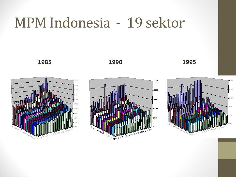 MPM Indonesia - 19 sektor 1985 1990 1995