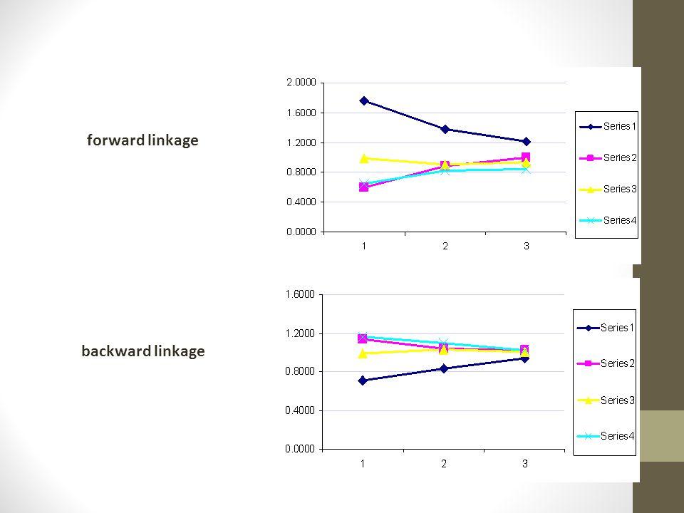 forward linkage backward linkage