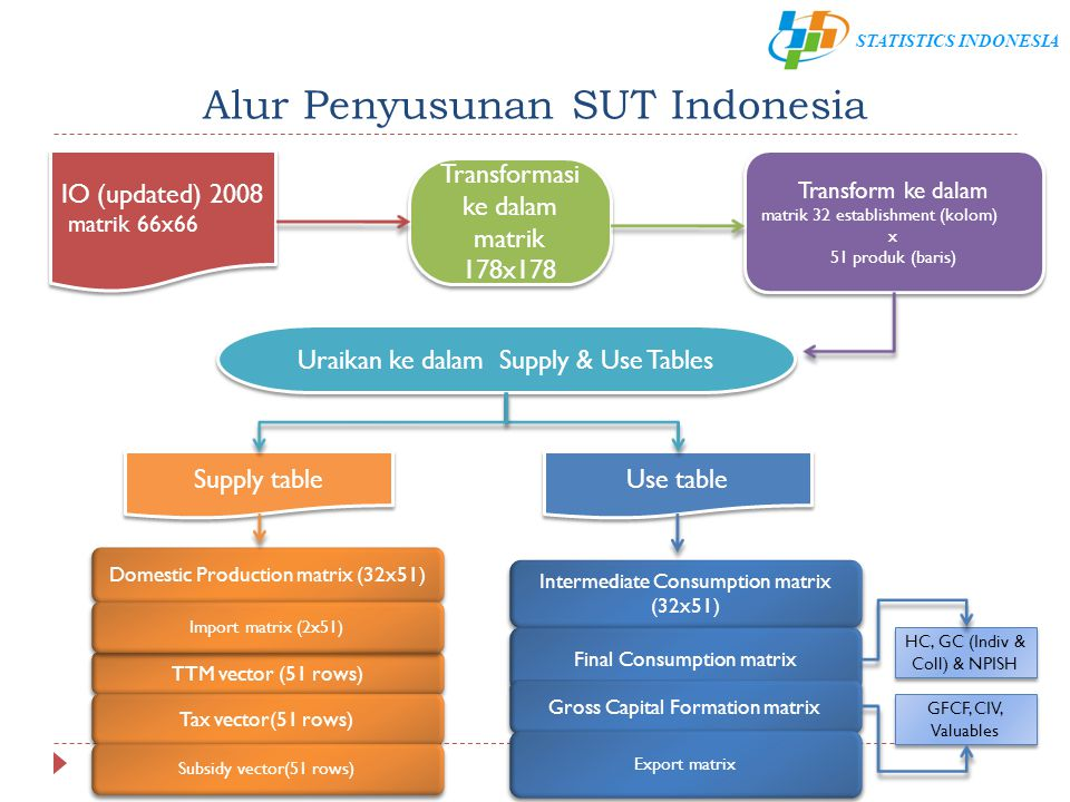 STATISTICS INDONESIA Alur Penyusunan SUT Indonesia IO (updated) 2008 matrik 66x66 IO (updated) 2008 matrik 66x66 Transformasi ke dalam matrik 178x178
