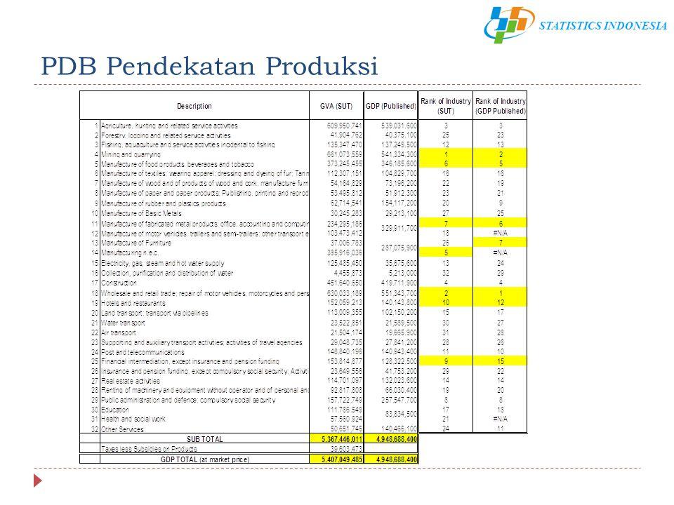 STATISTICS INDONESIA PDB Pendekatan Produksi