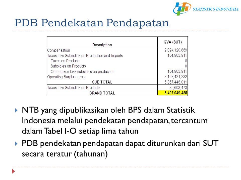 STATISTICS INDONESIA PDB Pendekatan Pendapatan  NTB yang dipublikasikan oleh BPS dalam Statistik Indonesia melalui pendekatan pendapatan, tercantum d