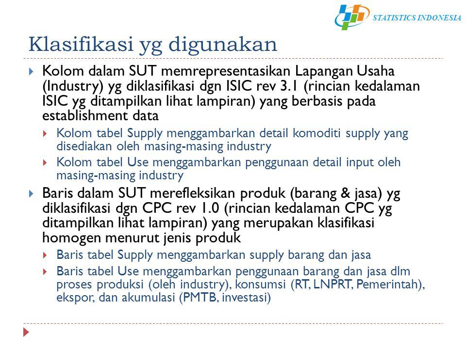 STATISTICS INDONESIA Kerangka umum SUT Tabel Supply Tabel Use Industry (ISIC) Produk (CPC) Produksi domestik Konsumsi antara (+) ImporSupply (basic price) (+) TTM(+) Taxes(-) SubsidiSupply (purchaser price) Konsumsi akhir Gross capital formation EksporUse (purchaser price) Konsumsi akhir Keseimbangan produk Input primer Keseimbangan produk