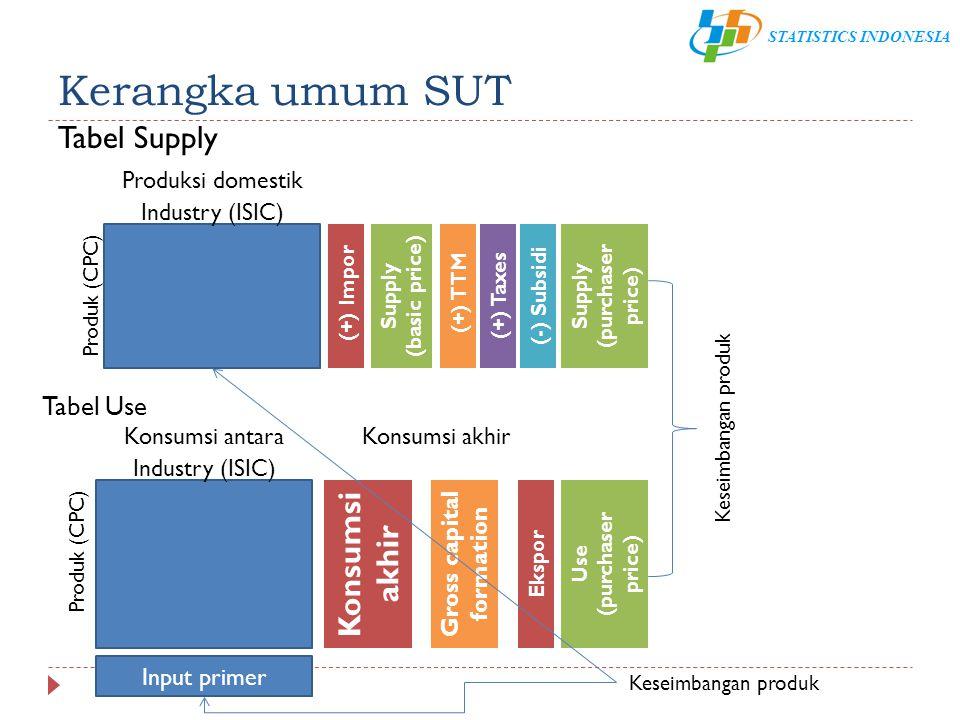 STATISTICS INDONESIA Kerangka umum SUT Tabel Supply Tabel Use Industry (ISIC) Produk (CPC) Produksi domestik Konsumsi antara (+) ImporSupply (basic pr