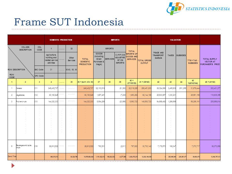 STATISTICS INDONESIA Pelajaran dari Aplikasi SUT Indonesia Aplikasi SUT memungkinkan kita mengimplementasikan SNA baru tahap demi tahap Analisis kesenjangan data menyajikan gambaran terhadap kualitas sumber data SUT menyediakan kerangka kerja untuk mengecek konsistensi data secara simultan dan mengkompilasi data PDB dalam tiga pendekatan yang berbeda