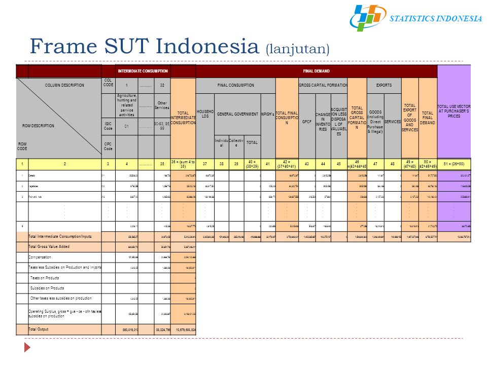 STATISTICS INDONESIA Frame SUT Indonesia (lanjutan) INTERMDIATE CONSUMPTION FINAL DEMAND TOTAL USE VECTOR AT PURCHASER'S PRICES COLUMN DESCRIPTION COL